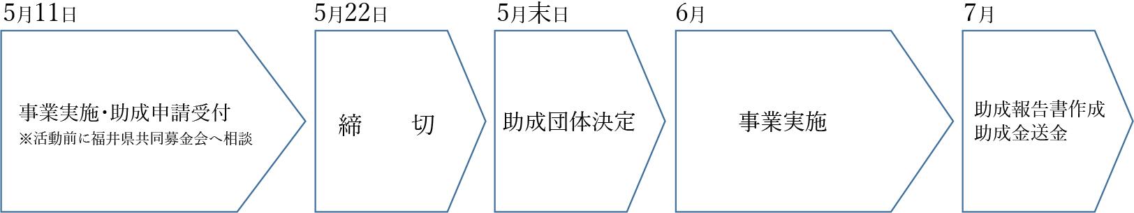 助成までのながれ-01.png