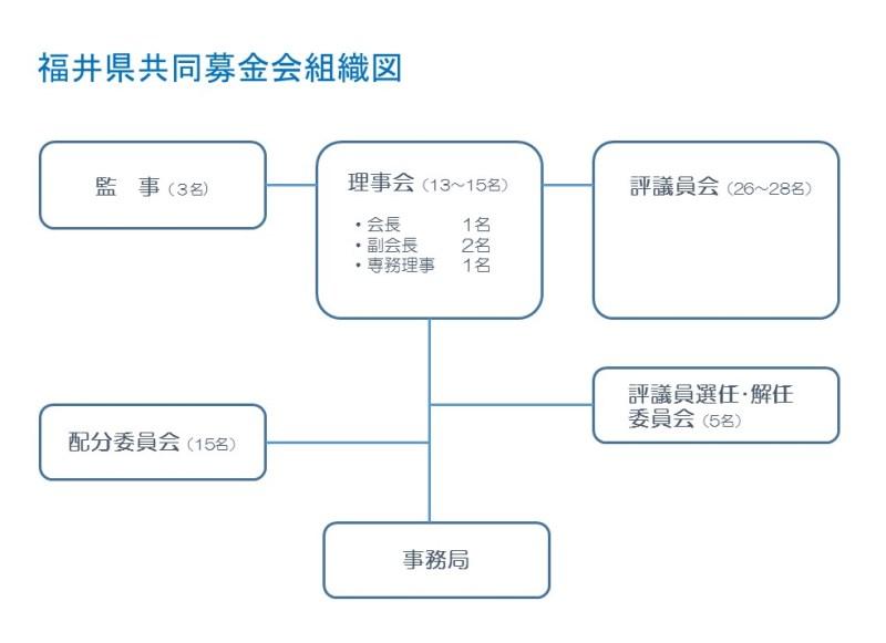 福井県共同募金会組織図.jpg